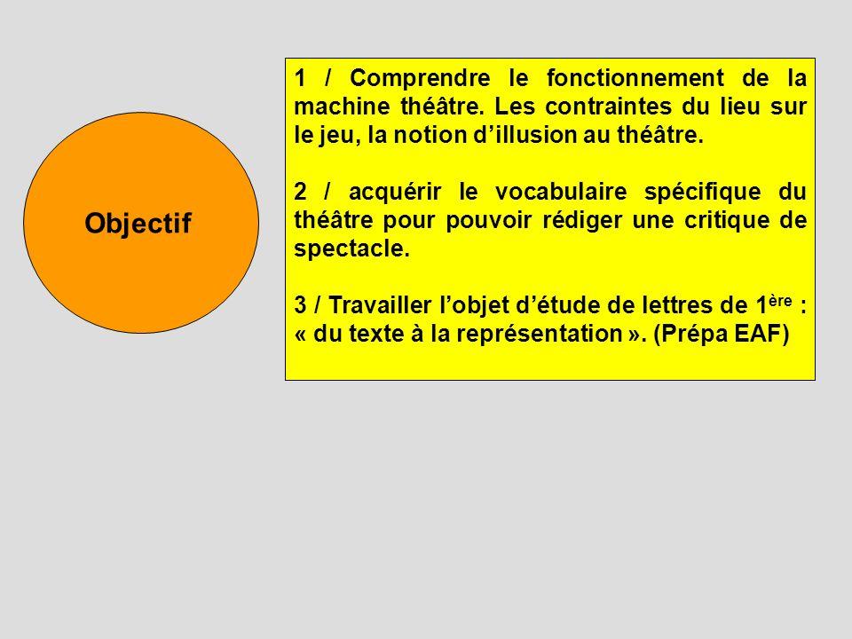 Objectif 1 / Comprendre le fonctionnement de la machine théâtre. Les contraintes du lieu sur le jeu, la notion dillusion au théâtre. 2 / acquérir le v