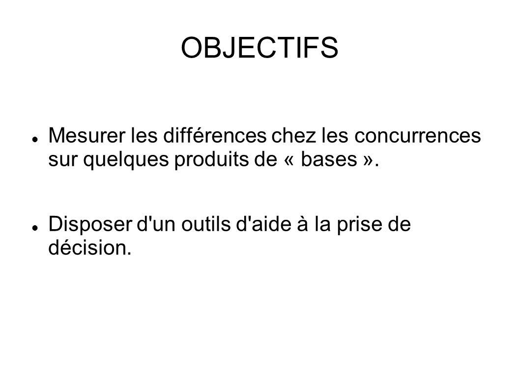 OBJECTIFS Mesurer les différences chez les concurrences sur quelques produits de « bases ». Disposer d'un outils d'aide à la prise de décision.