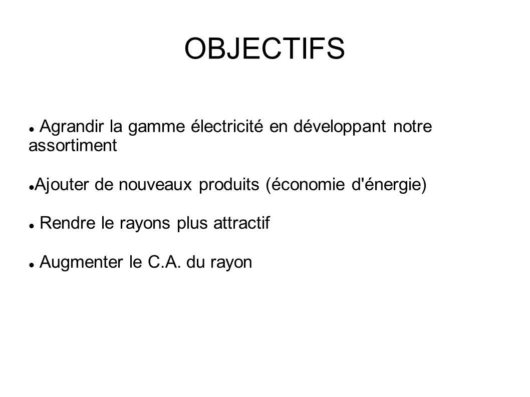 OBJECTIFS Agrandir la gamme électricité en développant notre assortiment Ajouter de nouveaux produits (économie d'énergie) Rendre le rayons plus attra