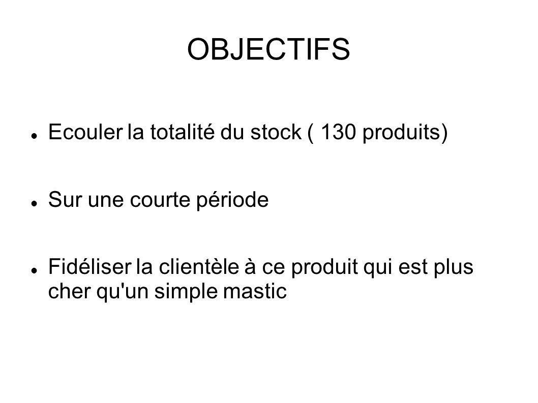 OBJECTIFS Ecouler la totalité du stock ( 130 produits) Sur une courte période Fidéliser la clientèle à ce produit qui est plus cher qu'un simple masti