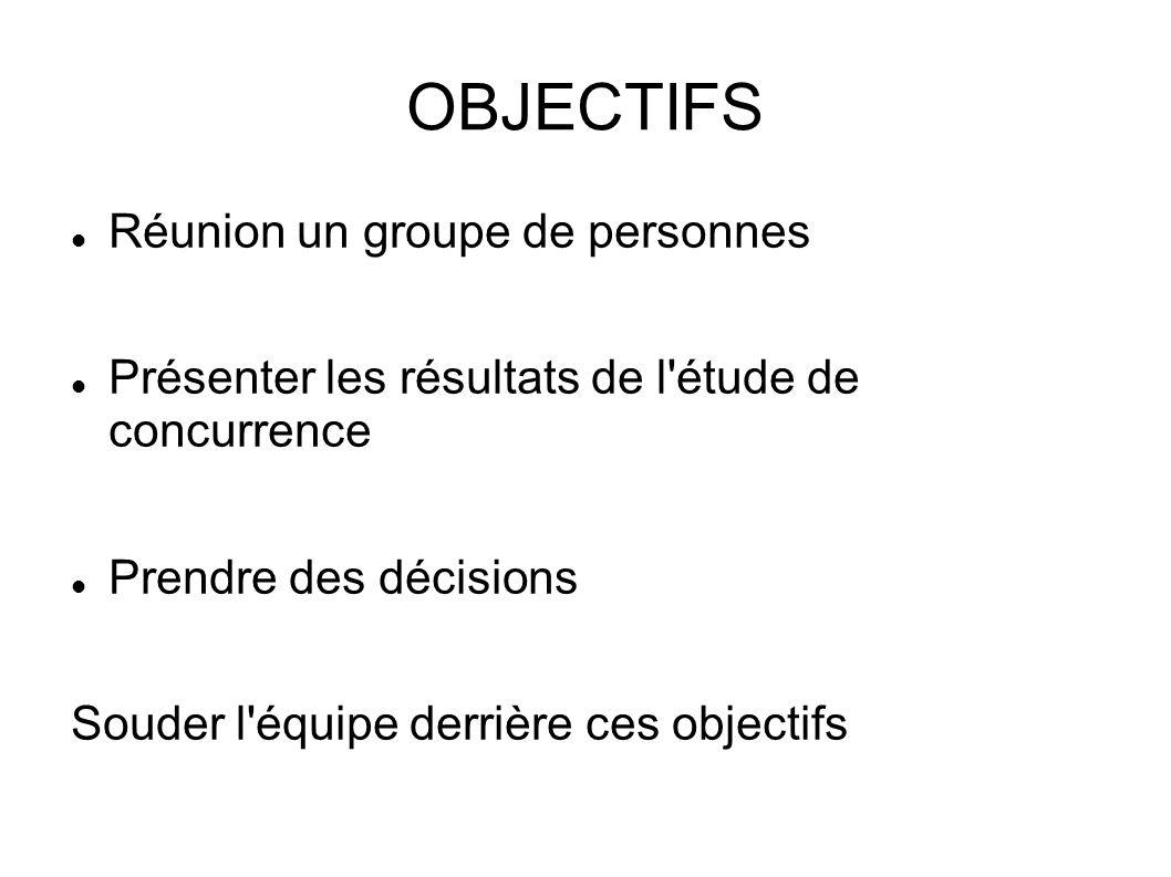 OBJECTIFS Réunion un groupe de personnes Présenter les résultats de l'étude de concurrence Prendre des décisions Souder l'équipe derrière ces objectif
