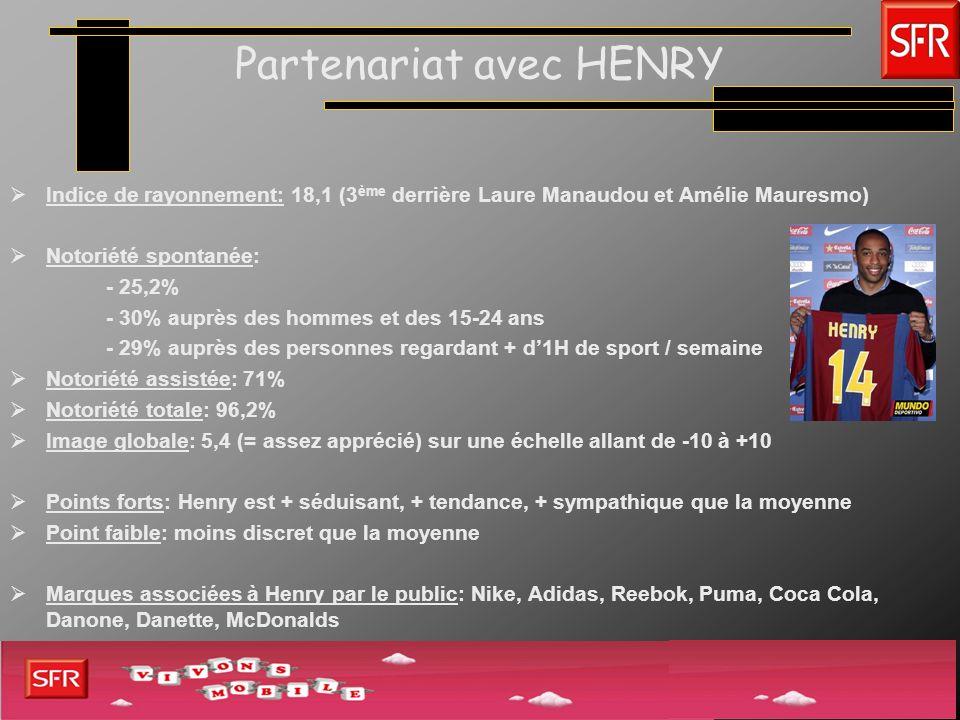 Partenariat avec HENRY Indice de rayonnement: 18,1 (3 ème derrière Laure Manaudou et Amélie Mauresmo) Notoriété spontanée: - 25,2% - 30% auprès des ho