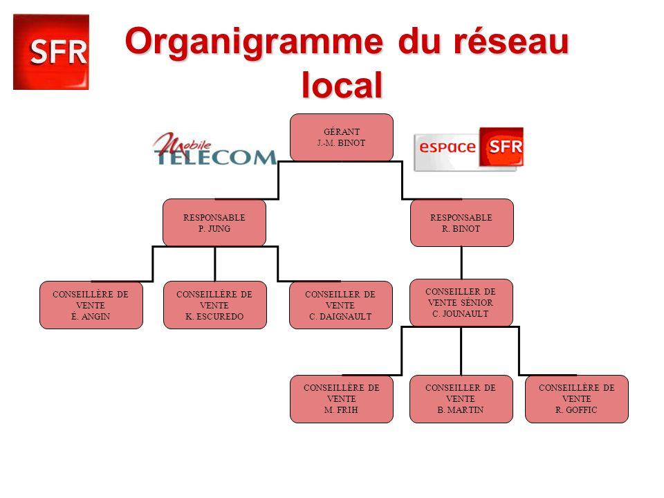Organigramme du réseau local GÉRANT J.-M. BINOT RESPONSABLE P. JUNG RESPONSABLE R. BINOT CONSEILLÈRE DE VENTE É. ANGIN CONSEILLÈRE DE VENTE K. ESCURED