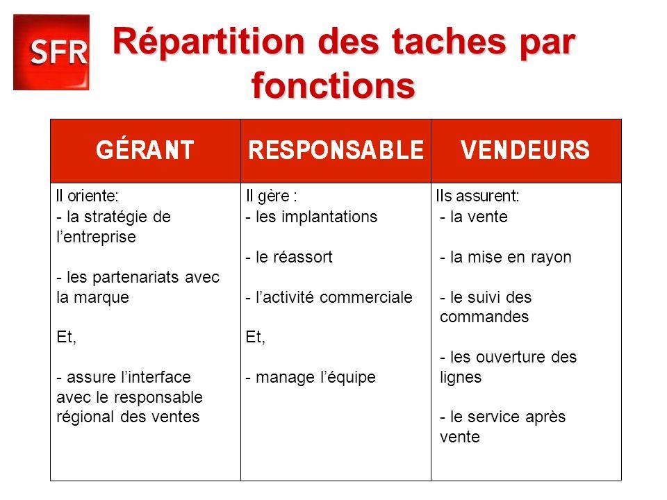 Répartition des taches par fonctions - la stratégie de lentreprise - les partenariats avec la marque Et, - assure linterface avec le responsable régio
