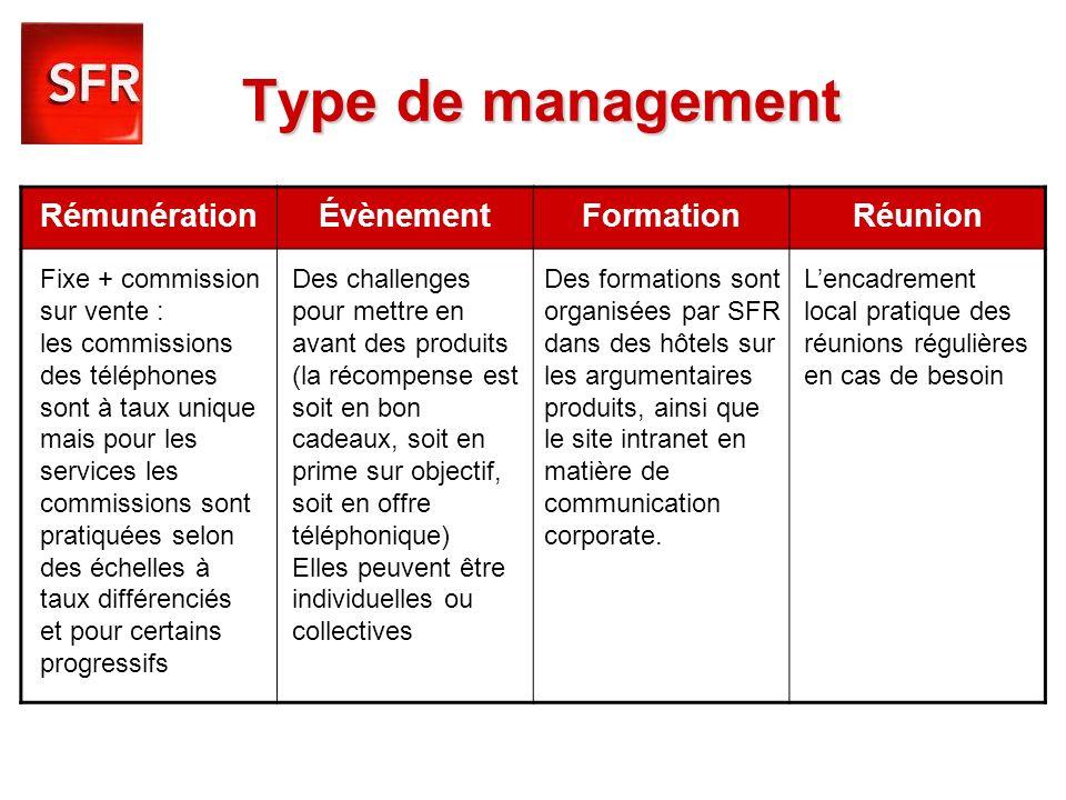 Type de management RémunérationÉvènementFormationRéunion Fixe + commission sur vente : les commissions des téléphones sont à taux unique mais pour les