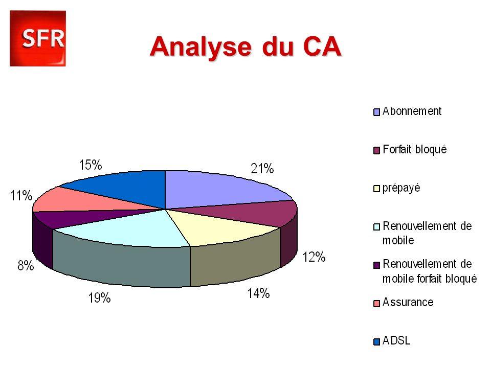 Analyse du CA