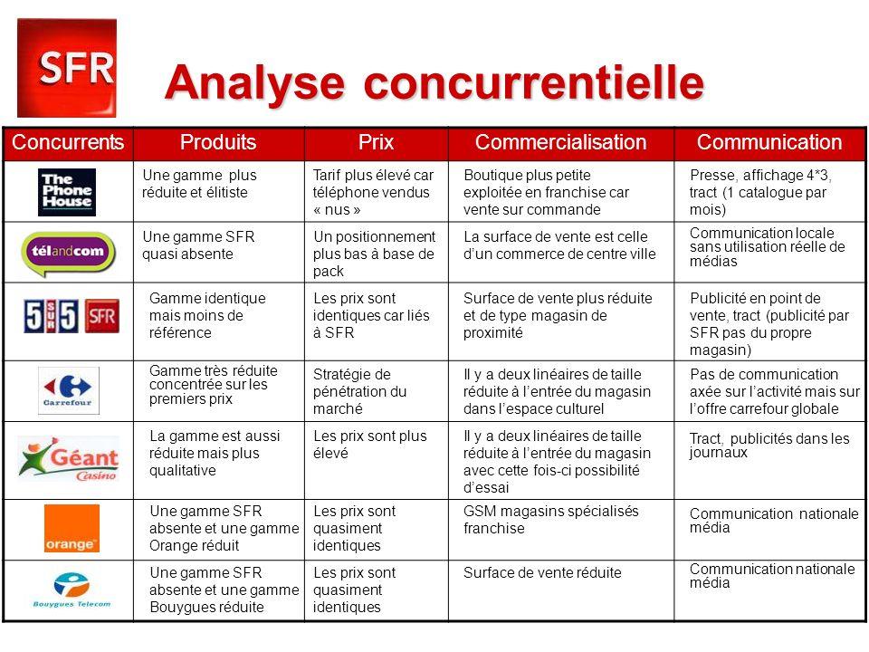 Analyse concurrentielle ConcurrentsProduitsPrixCommercialisationCommunication Une gamme plus réduite et élitiste Tarif plus élevé car téléphone vendus