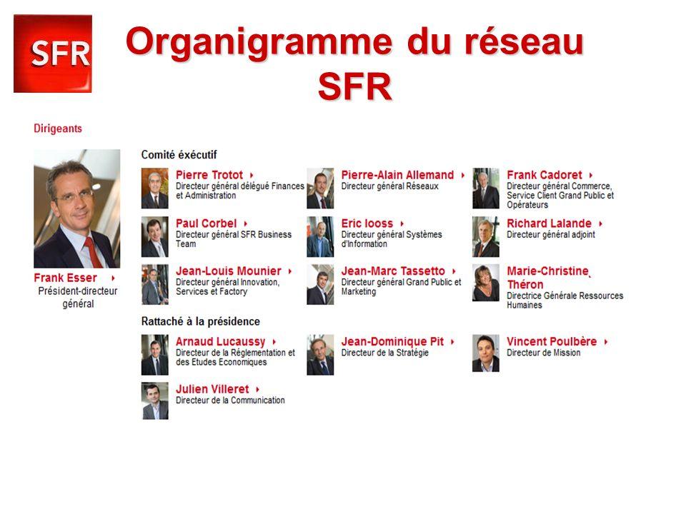 Organigramme du réseau SFR i