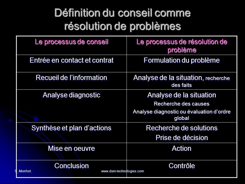 S. Monfort.www.dsm-technologies.com Définition du conseil comme résolution de problèmes Le processus de conseil Le processus de résolution de problème