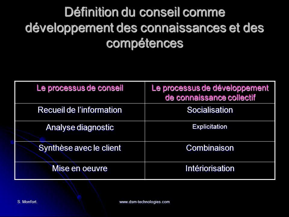 S. Monfort.www.dsm-technologies.com Définition du conseil comme développement des connaissances et des compétences Le processus de conseil Le processu