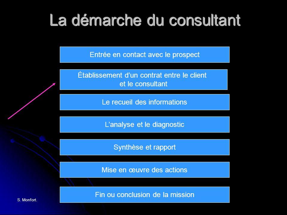 S. Monfort.www.dsm-technologies.com Établissement dun contrat entre le client et le consultant Entrée en contact avec le prospect Le recueil des infor