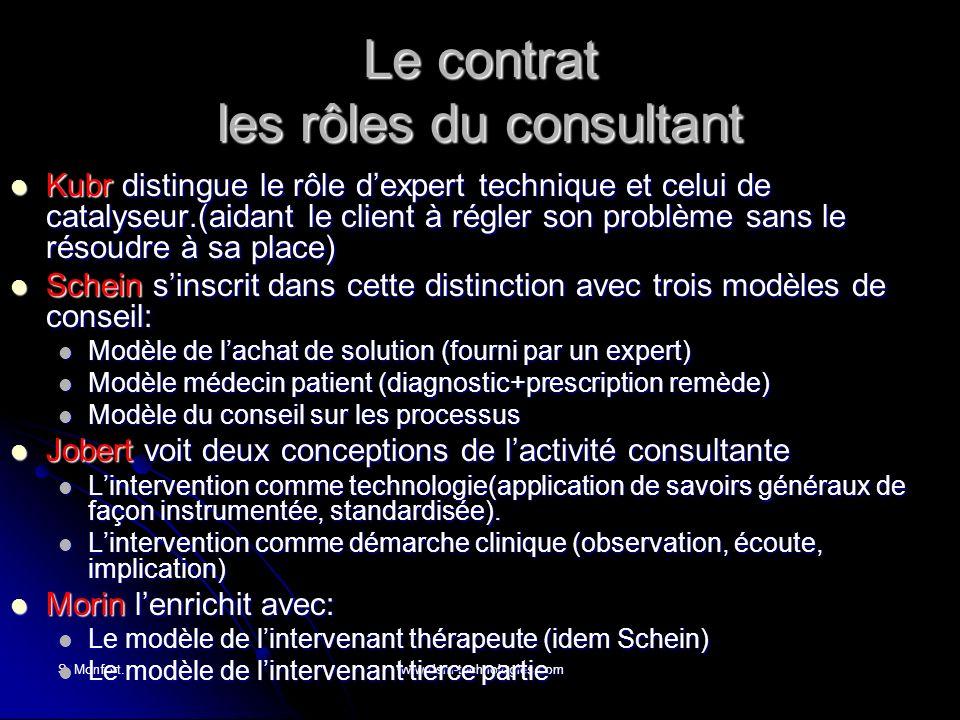 S. Monfort.www.dsm-technologies.com Le contrat les rôles du consultant Kubr distingue le rôle dexpert technique et celui de catalyseur.(aidant le clie