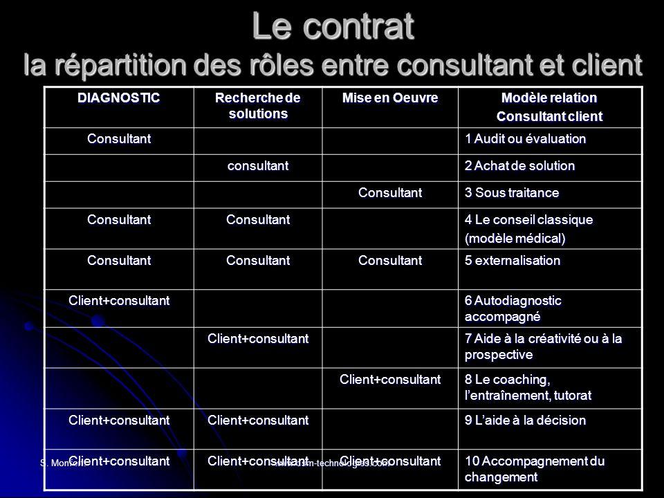 S. Monfort.www.dsm-technologies.com Le contrat la répartition des rôles entre consultant et client DIAGNOSTIC Recherche de solutions Mise en Oeuvre Mo