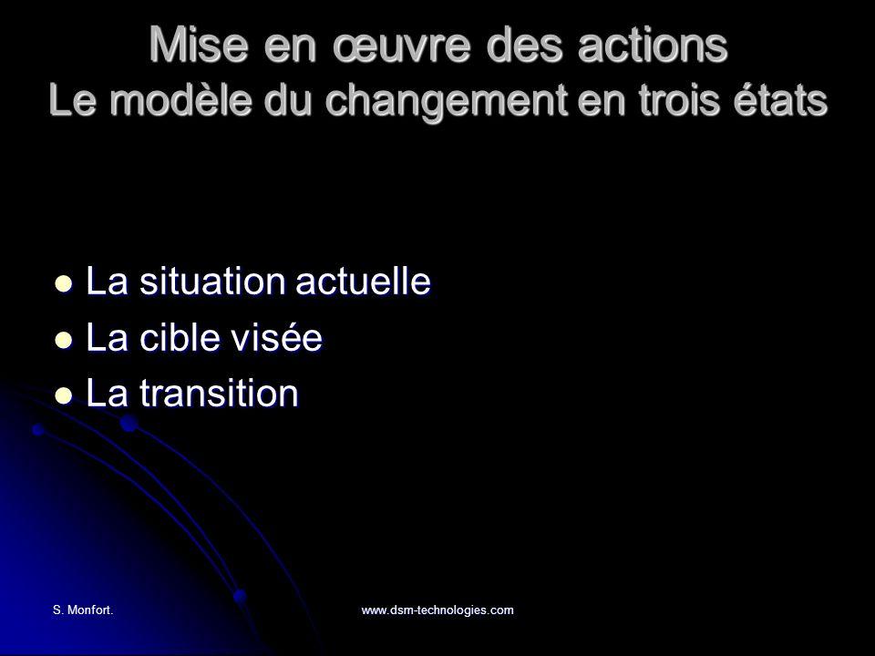 S. Monfort.www.dsm-technologies.com Mise en œuvre des actions Le modèle du changement en trois états La situation actuelle La situation actuelle La ci
