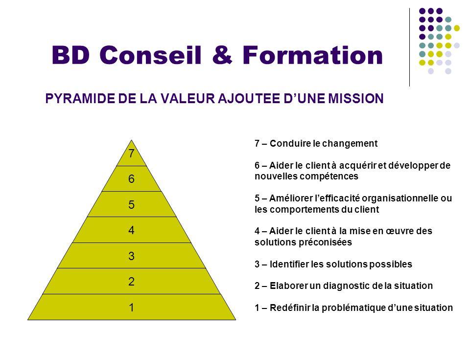 BD Conseil & Formation PYRAMIDE DE LA VALEUR AJOUTEE DUNE MISSION 7 6 5 4 3 2 1 7 – Conduire le changement 6 – Aider le client à acquérir et développe