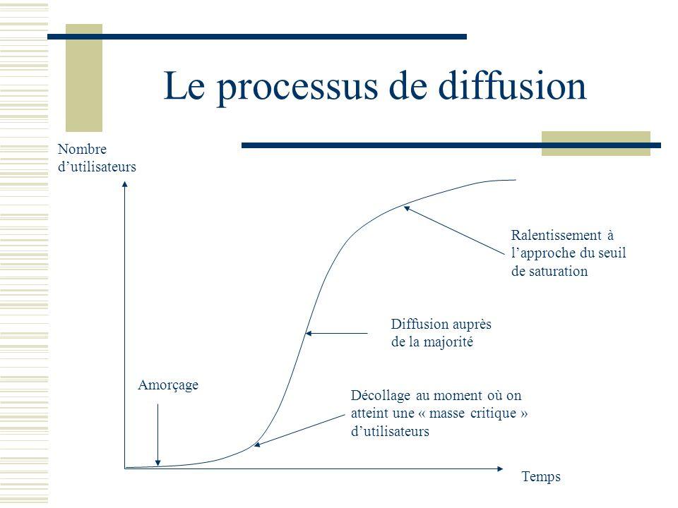 Le processus de diffusion Temps Nombre dutilisateurs Amorçage Diffusion auprès de la majorité Décollage au moment où on atteint une « masse critique »
