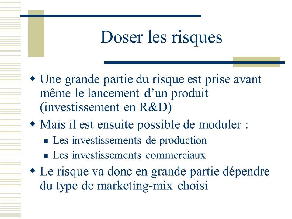 Doser les risques Une grande partie du risque est prise avant même le lancement dun produit (investissement en R&D) Mais il est ensuite possible de mo