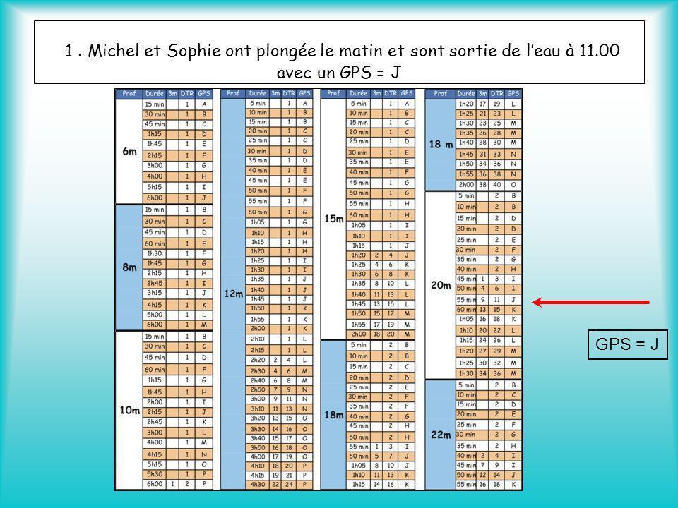 1. Michel et Sophie ont plongée le matin et sont sortie de leau à 11.00 avec un GPS = J GPS = J