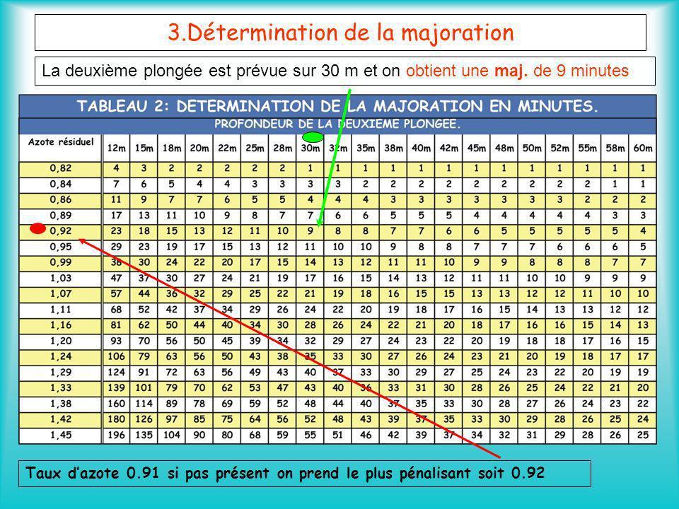 3.Détermination de la majoration Taux dazote 0.91 si pas présent on prend le plus pénalisant soit 0.92 La deuxième plongée est prévue sur 30 m et on o