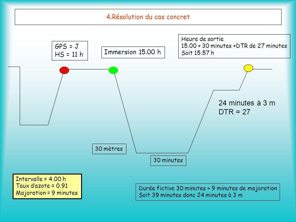 4.Résolution du cas concret GPS = J HS = 11 h Immersion 15.00 h Intervalle = 4.00 h Taux dazote = 0.91 Majoration = 9 minutes 30 mètres 30 minutes Dur