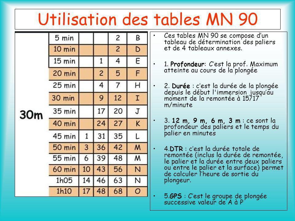 Utilisation des tables MN 90 Adoptée par La FFESSM pour lensemble des examens théoriques Ces tables sont utilisables dans les limites suivantes. Plong