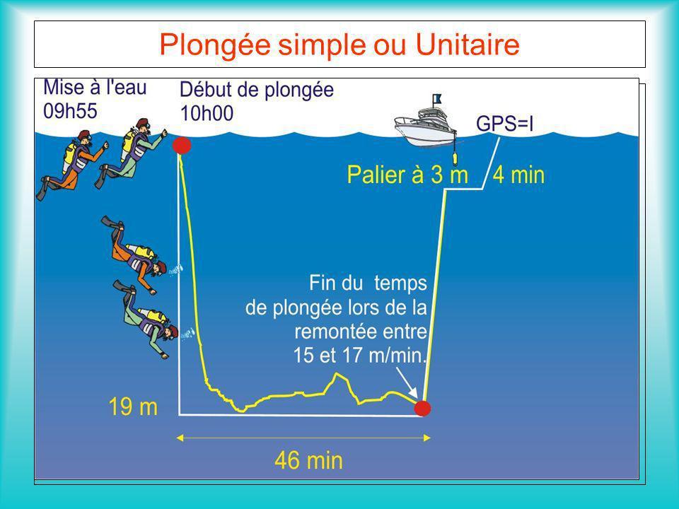 Plongée simple ou Unitaire Méthodologie Début de plongée 9.00 Prof 30 m Durée 30 minutes 9 à 3 m DTR = 12 minutes GPS : I Heure de sortie : 9.42 h Rem