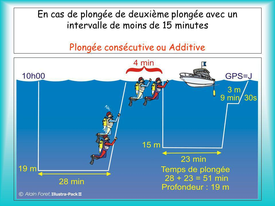 En cas de plongée de deuxième plongée avec un intervalle de moins de 15 minutes Plongée consécutive ou Additive Si lintervalle est inferieur à 15 minu