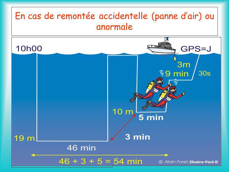 En cas de remontée accidentelle (panne dair) ou anormale Procédure de Sécurité : Ce type de remontée est à lorigine des accidents de plongée Dans les