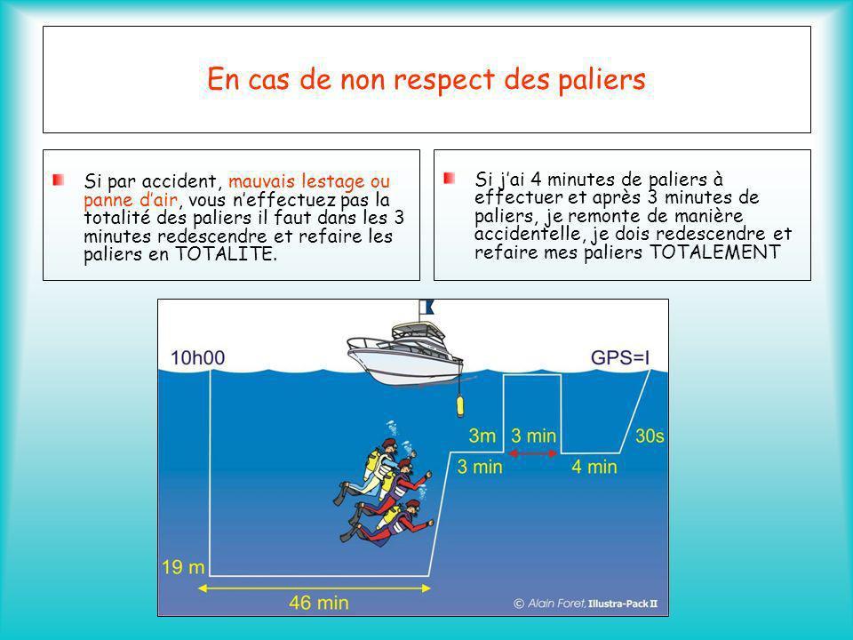 Plongée successive Une plongée successive est une plongée qui suit la première avec un intervalle compris entre 15 minutes et 12 heures Après une première plongée le taux dazote dans le sang est supérieur à 0.8.