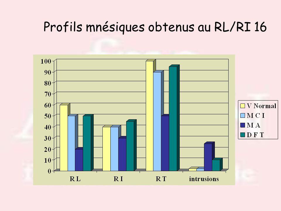 Profils mnésiques obtenus au RL/RI 16