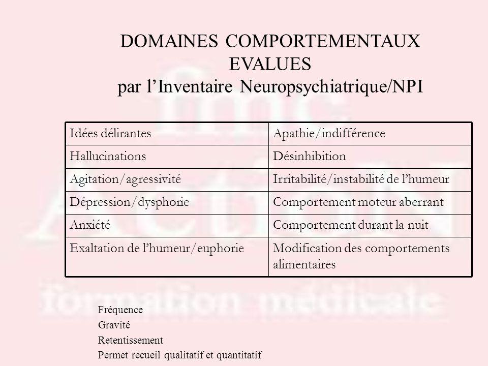 DOMAINES COMPORTEMENTAUX EVALUES par lInventaire Neuropsychiatrique/NPI Fréquence Gravité Retentissement Permet recueil qualitatif et quantitatif Modi