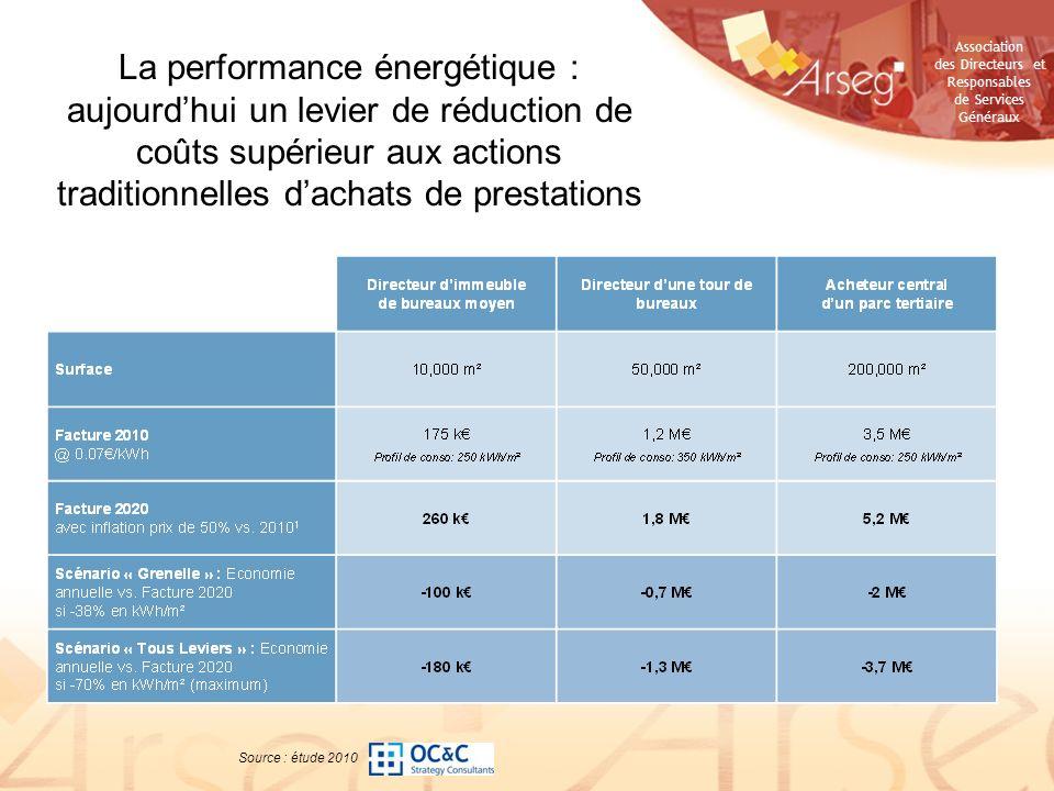 Association des Directeurs et Responsables de Services Généraux La performance énergétique : aujourdhui un levier de réduction de coûts supérieur aux