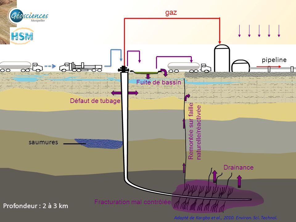 Communauté de Communes du Grand Pic Saint Loup – 3 mars 2011 13 pipeline saumures Adapté de Kargbo et al., 2010. Environ. Sci. Technol. Profondeur : 2