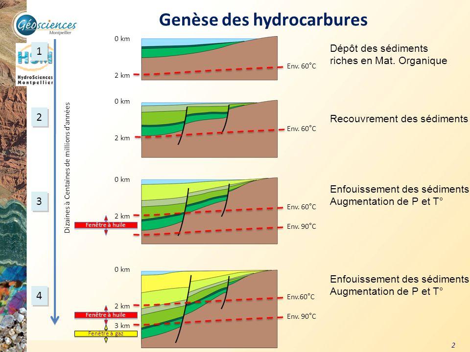 Communauté de Communes du Grand Pic Saint Loup – 3 mars 2011 2 1 1 2 2 3 3 4 4 Env. 60°C Env. 90°C Env. 60°C 0 km 2 km 0 km 2 km 0 km 2 km 0 km 2 km 3