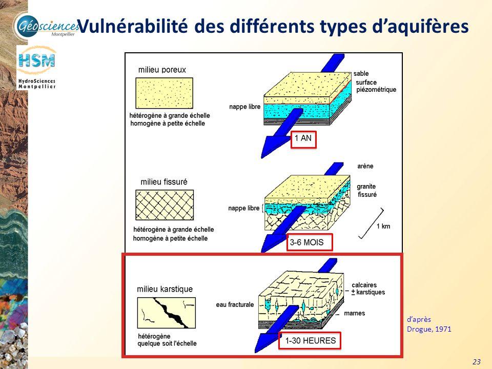 Communauté de Communes du Grand Pic Saint Loup – 3 mars 2011 23 Vulnérabilité des karsts carte SDAGE RMC Vulnérabilité des différents types daquifères