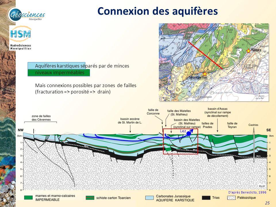 Communauté de Communes du Grand Pic Saint Loup – 3 mars 2011 25 Connexion des aquifères Aquifères karstiques séparés par de minces niveaux imperméable