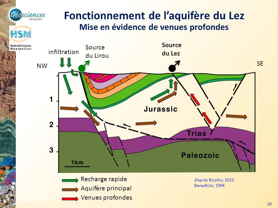 Communauté de Communes du Grand Pic Saint Loup – 3 mars 2011 26 daprès Bicalho, 2010 Benedicto, 1996 Fonctionnement de laquifère du Lez Mise en éviden