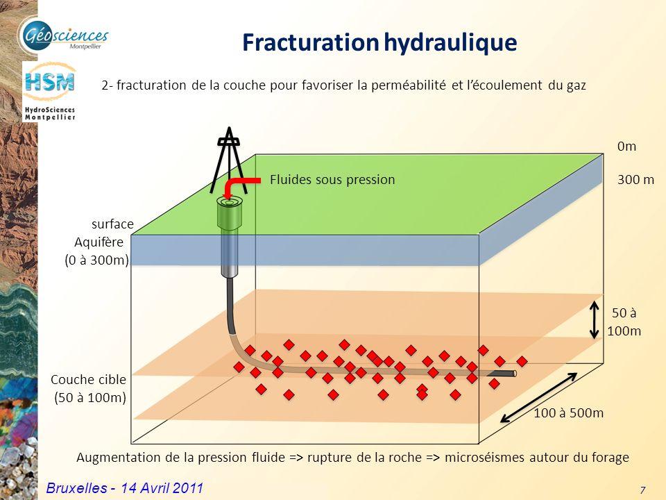 Communauté de Communes du Grand Pic Saint Loup – 3 mars 2011 7 Fracturation hydraulique Couche cible (50 à 100m) surface Aquifère (0 à 300m) 0m 300 m