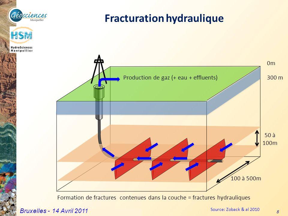 Communauté de Communes du Grand Pic Saint Loup – 3 mars 2011 8 0m 300 m Formation de fractures contenues dans la couche = fractures hydrauliques 50 à