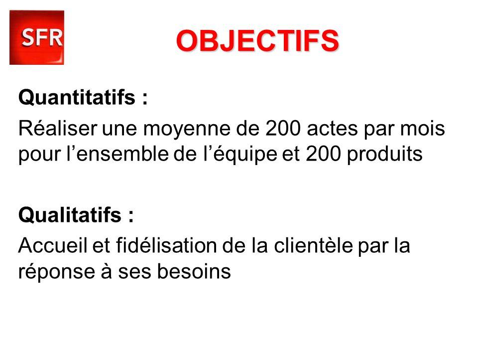 OBJECTIFS Quantitatifs : Réaliser une moyenne de 200 actes par mois pour lensemble de léquipe et 200 produits Qualitatifs : Accueil et fidélisation de