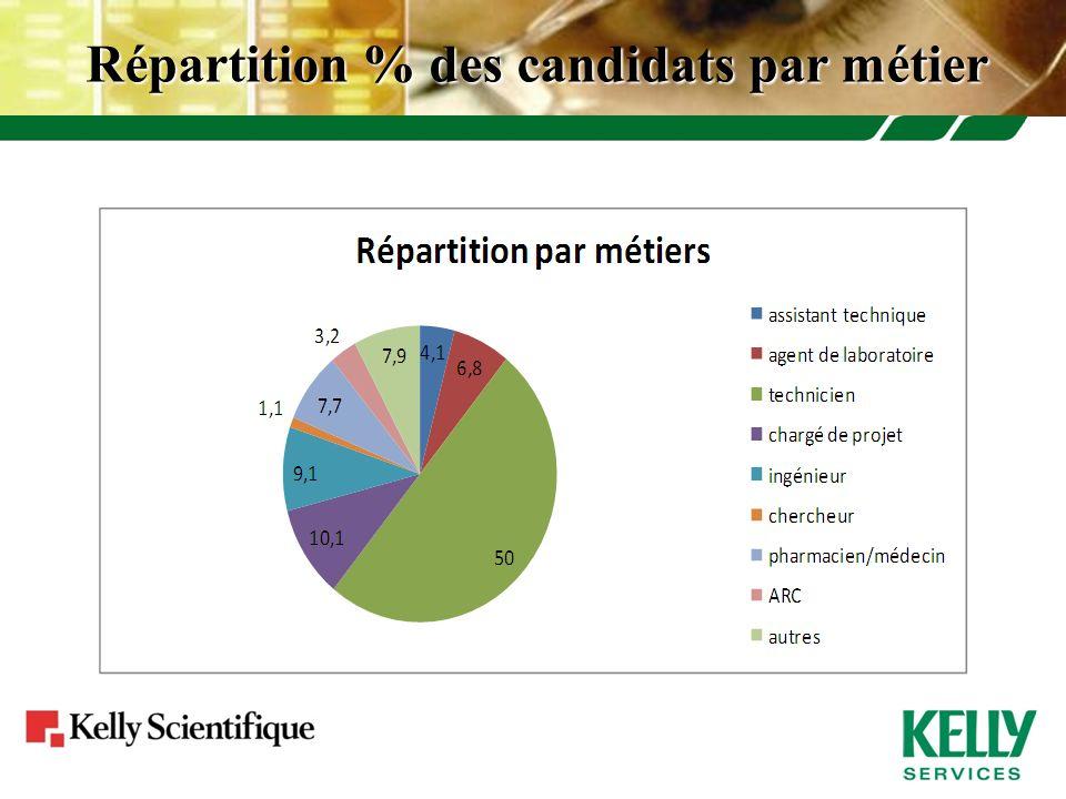Répartition % des candidats par métier
