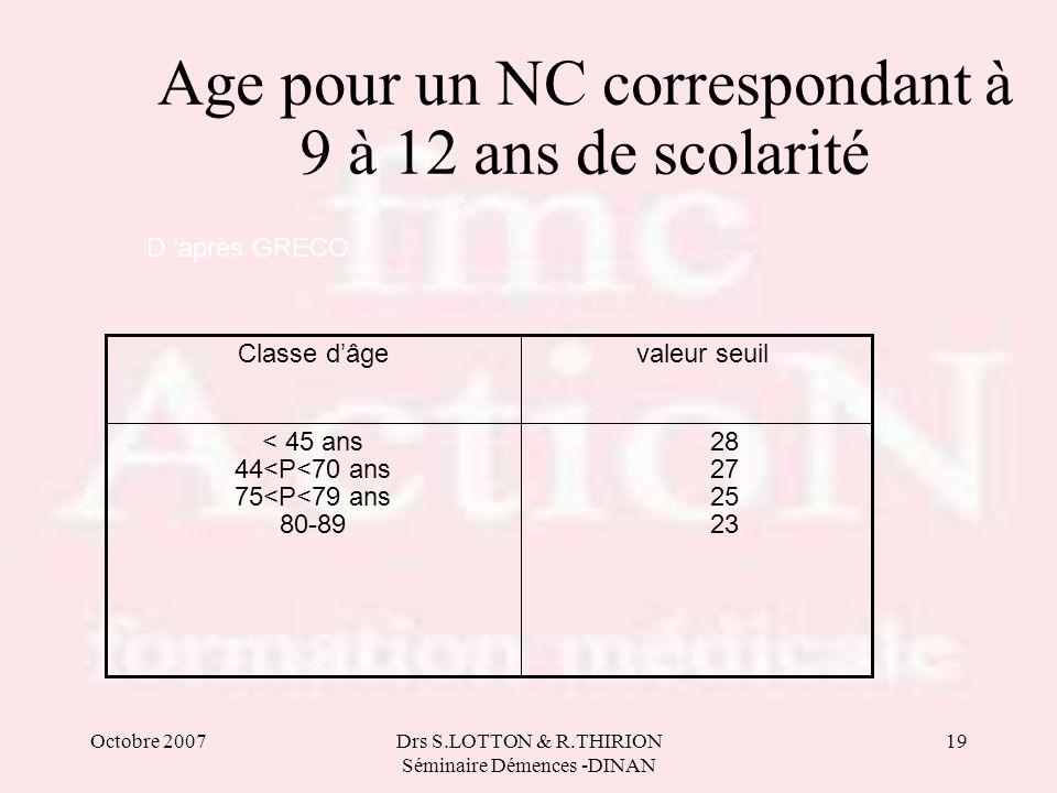 Octobre 2007Drs S.LOTTON & R.THIRION Séminaire Démences -DINAN 19 D après GRECO Age pour un NC correspondant à 9 à 12 ans de scolarité 28 27 25 23 < 4