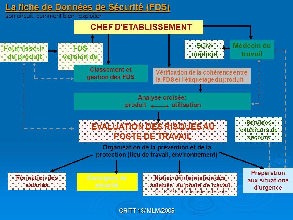 CRITT 13/ MLM/2005 La fiche de Données de Sécurité (FDS) La fiche de Données de Sécurité (FDS) son circuit, comment bien l'exploiter CHEF D'ETABLISSEM