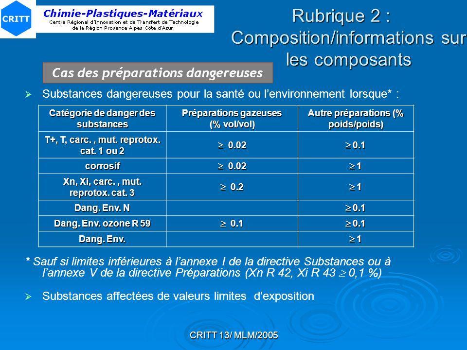 CRITT 13/ MLM/2005 Rubrique 2 : Composition/informations sur les composants Substances dangereuses pour la santé ou lenvironnement lorsque* : * Sauf s