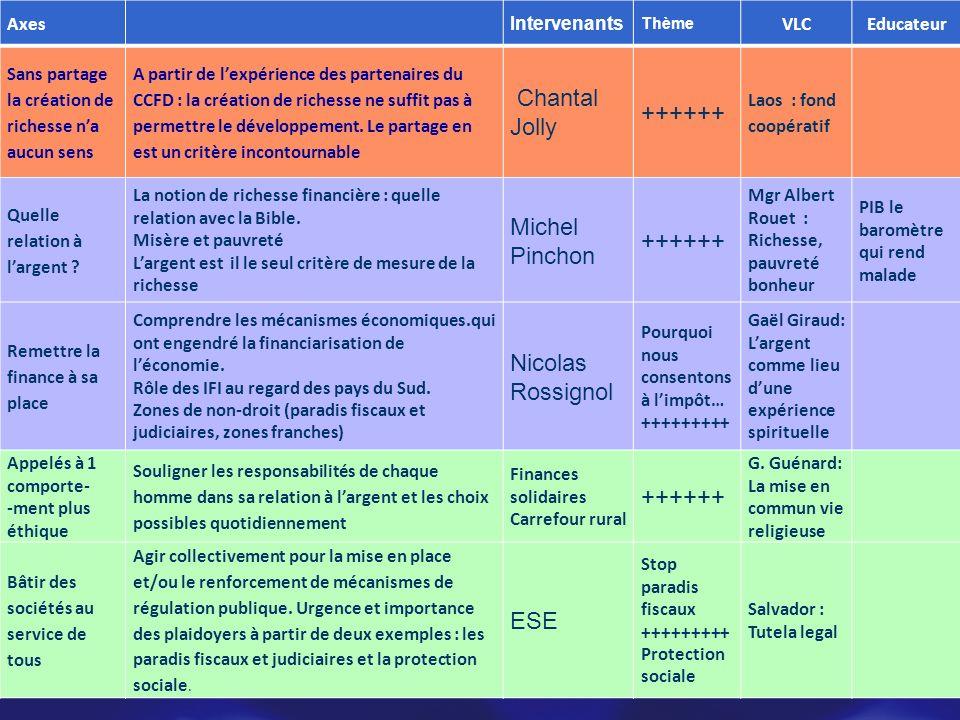 Axes Intervenants Thème VLCEducateur Sans partage la création de richesse na aucun sens A partir de lexpérience des partenaires du CCFD : la création de richesse ne suffit pas à permettre le développement.