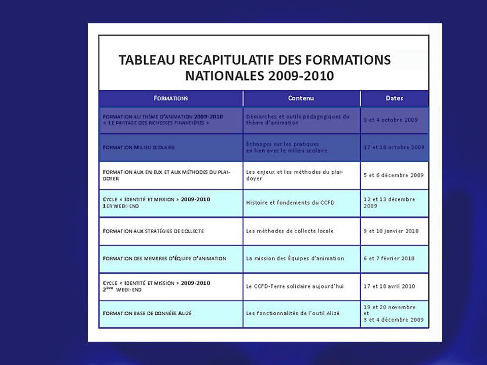 Formation collecte 9 et 10 Janvier Formation identité et mission 12/13 décembre et 17 et 18 avril Formation plaidoyer 5 et 6 décembre