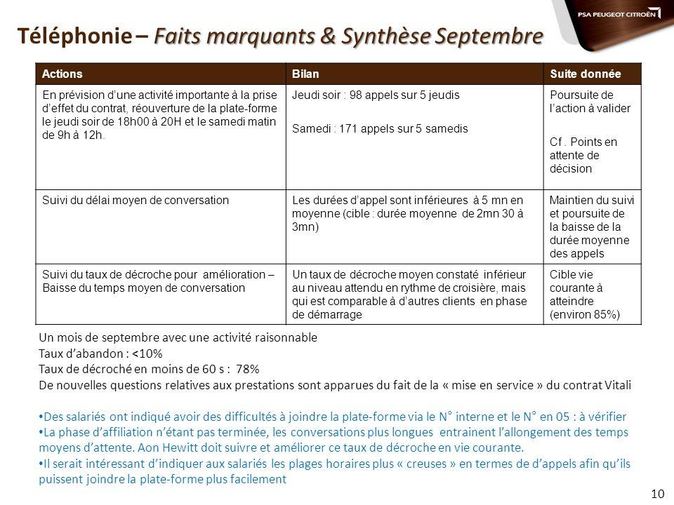 Faits marquants & Synthèse Septembre Téléphonie – Faits marquants & Synthèse Septembre ActionsBilanSuite donnée En prévision dune activité importante