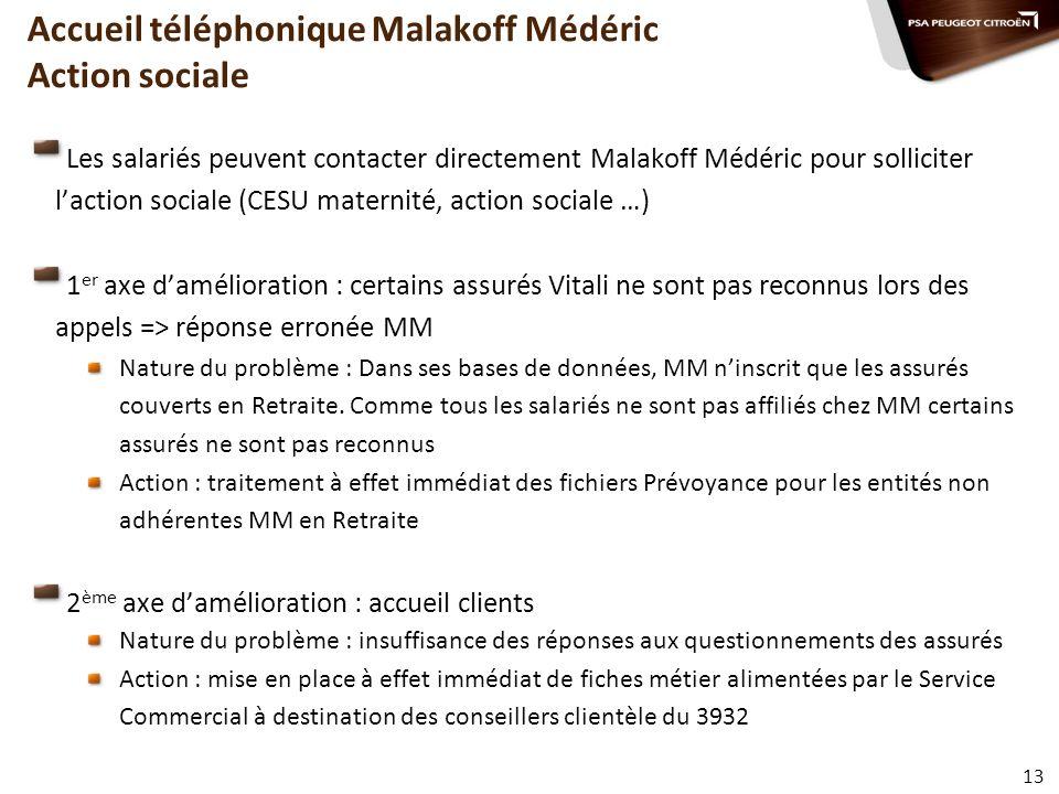 Accueil téléphonique Malakoff Médéric Action sociale Les salariés peuvent contacter directement Malakoff Médéric pour solliciter laction sociale (CESU