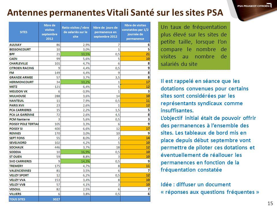 Antennes permanentes Vitali Santé sur les sites PSA 15 Un taux de fréquentation plus élevé sur les sites de petite taille, lorsque lon compare le nomb