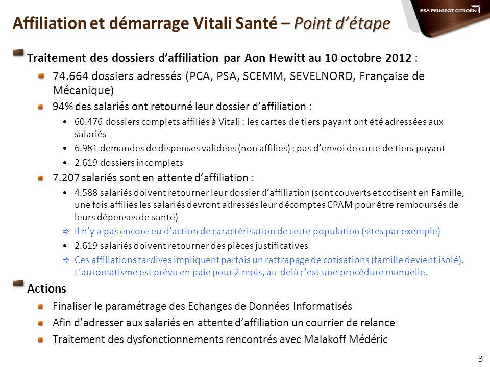 Point détape Affiliation et démarrage Vitali Santé – Point détape Traitement des dossiers daffiliation par Aon Hewitt au 10 octobre 2012 : 74.664 doss